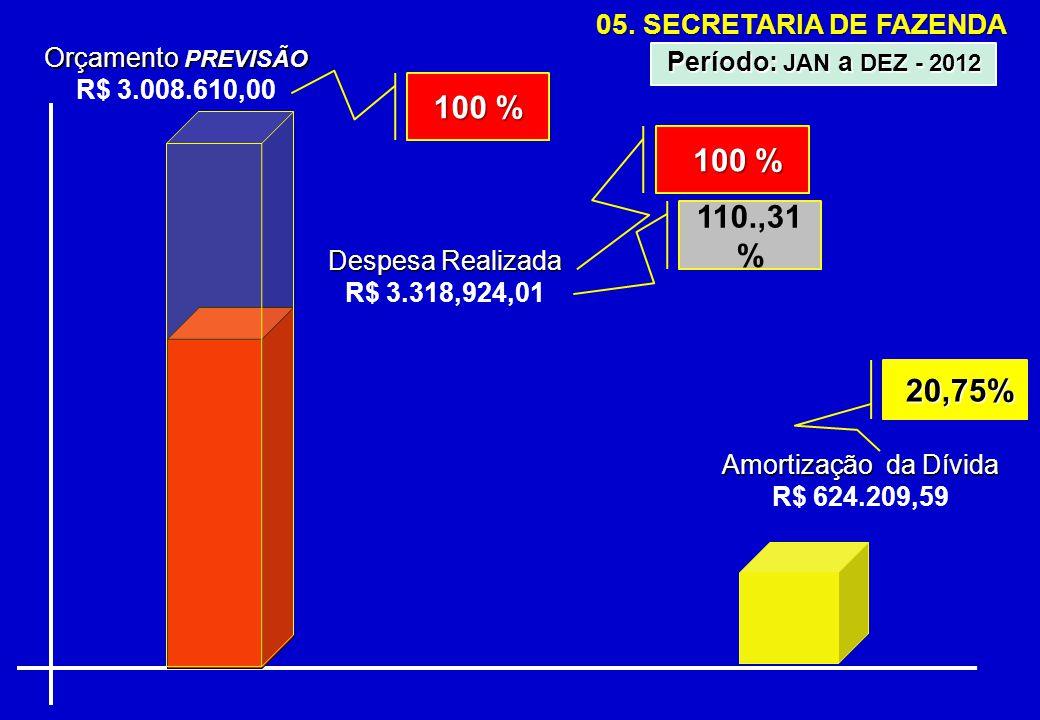 05. SECRETARIA DE FAZENDA Orçamento PREVISÃO R$ 3.008.610,00 Despesa Realizada R$ 3.318,924,01 110.,31 % Período: JAN a DEZ - 2012 100 % Amortização d