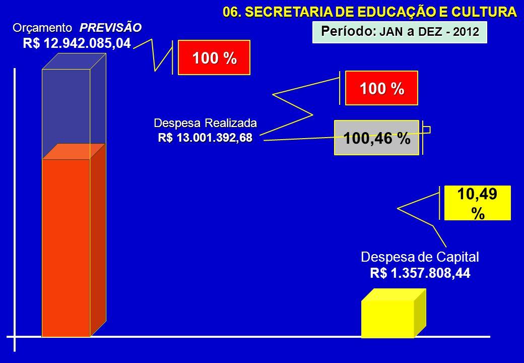 06. SECRETARIA DE EDUCAÇÃO E CULTURA Orçamento PREVISÃO R$ 12.942.085,04 Despesa Realizada R$ 13.001.392,68 Período: JAN a DEZ - 2012 100 % Despesa de