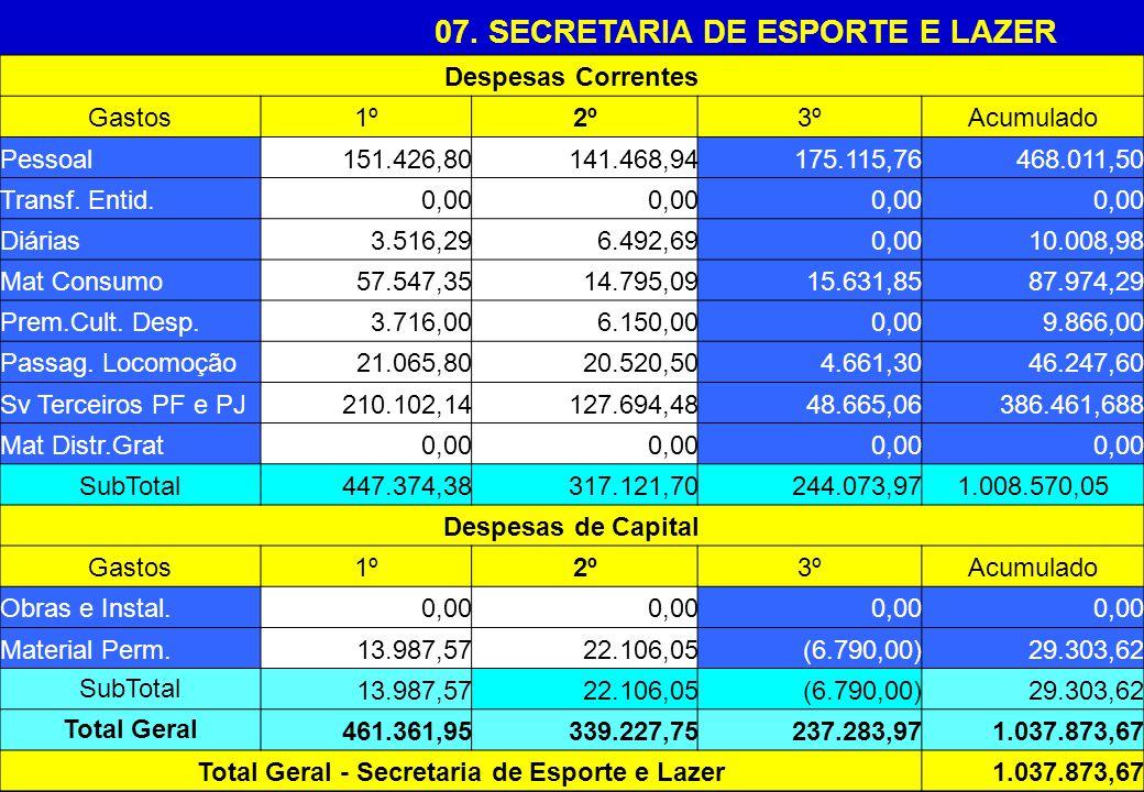 07. SECRETARIA DE ESPORTE E LAZER Despesas Correntes Gastos1º2º3ºAcumulado Pessoal151.426,80141.468,94175.115,76468.011,50 Transf. Entid.0,00 Diárias3