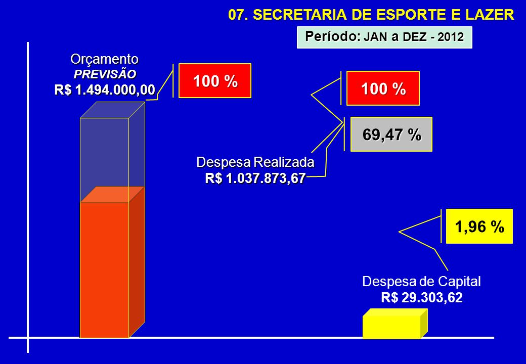 07. SECRETARIA DE ESPORTE E LAZER OrçamentoPREVISÃO R$ 1.494.000,00 Despesa Realizada R$ 1.037.873,67 69,47 % Período: JAN a DEZ - 2012 100 % Despesa