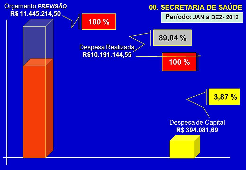 08. SECRETARIA DE SAÚDE Orçamento PREVISÃO R$ 11.445.214,50 Despesa Realizada R$10.191.144,55 89,04 % Período: JAN a DEZ- 2012 100 % Despesa de Capita