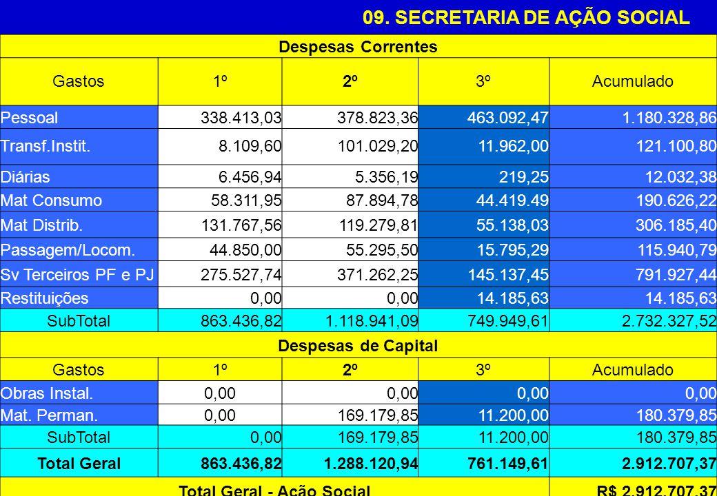 09. SECRETARIA DE AÇÃO SOCIAL Despesas Correntes Gastos1º2º3ºAcumulado Pessoal338.413,03378.823,36463.092,471.180.328,86 Transf.Instit.8.109,60101.029