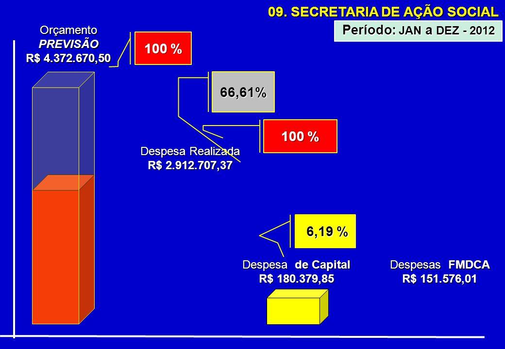 09. SECRETARIA DE AÇÃO SOCIAL OrçamentoPREVISÃO R$ 4.372.670,50 Despesa Realizada R$ 2.912.707,37 66,61% Período: JAN a DEZ - 2012 100 % Despesa de Ca