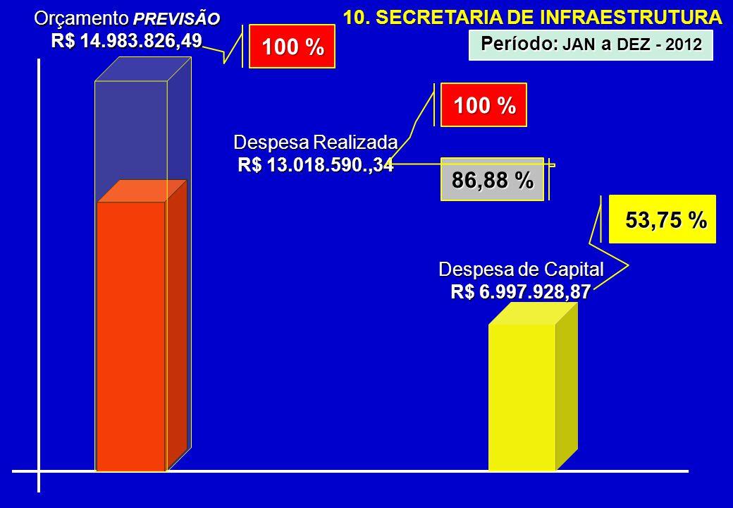 10. SECRETARIA DE INFRAESTRUTURA Orçamento PREVISÃO R$ 14.983.826,49 Despesa Realizada R$ 13.018.590.,34 86,88 % Período: JAN a DEZ - 2012 100 % Despe