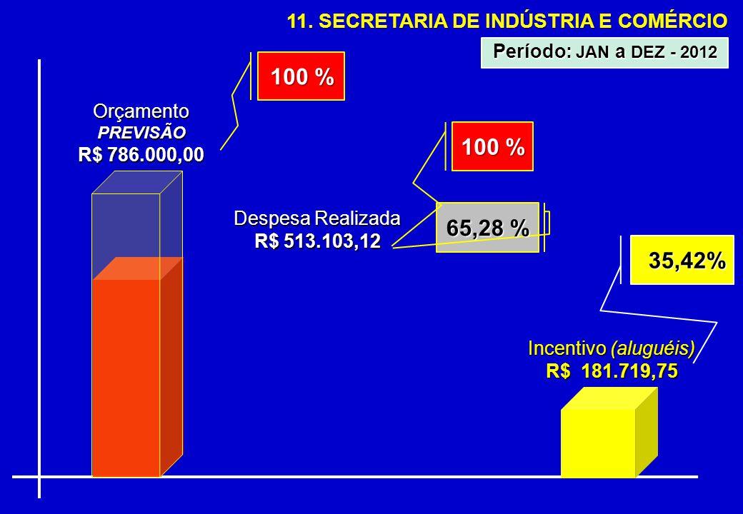 11. SECRETARIA DE INDÚSTRIA E COMÉRCIO OrçamentoPREVISÃO R$ 786.000,00 Despesa Realizada R$ 513.103,12 65,28 % Período: JAN a DEZ - 2012 100 % Incenti
