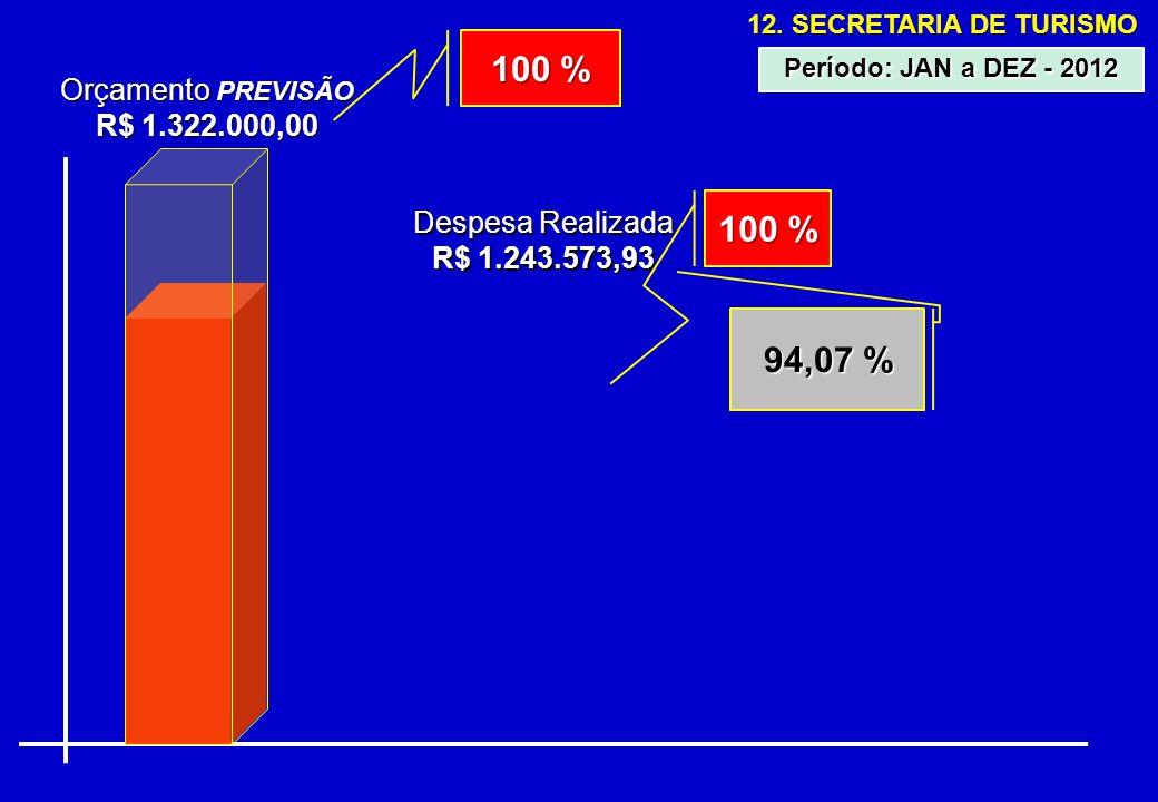 12. SECRETARIA DE TURISMO Orçamento PREVISÃO R$ 1.322.000,00 Despesa Realizada R$ 1.243.573,93 94,07 % Período: JAN a DEZ - 2012 100 %