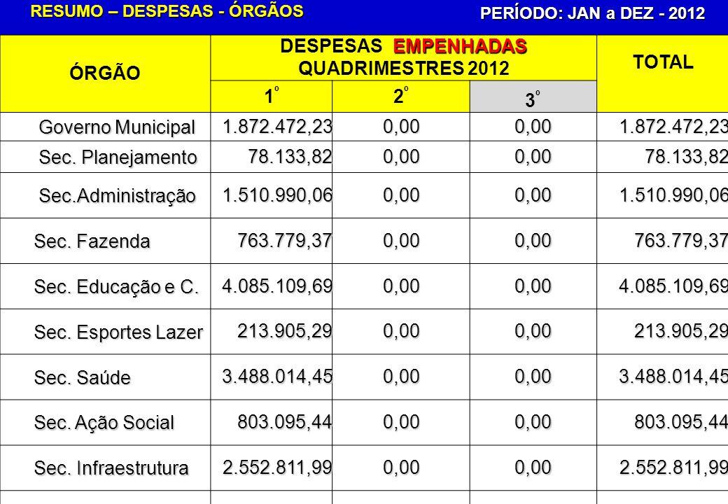 RESUMO – DESPESAS - ÓRGÃOS PERÍODO: JAN a DEZ - 2012 ÓRGÃO EMPENHADAS DESPESAS EMPENHADAS QUADRIMESTRES 2012 TOTAL 1º1º 2º2º 3º3º Governo Municipal 1.872.472,230,000,001.872.472,23 Sec.