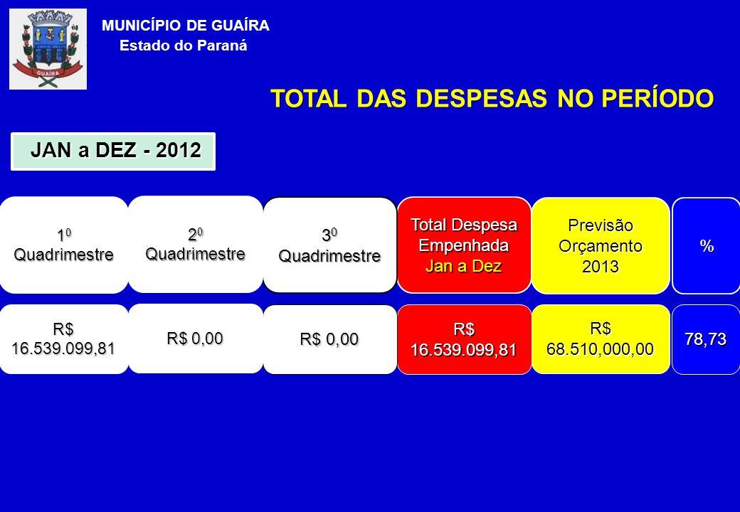 TOTAL DAS DESPESAS NO PERÍODO MUNICÍPIO DE GUAÍRA Estado do Paraná 1 0 Quadrimestre Total Despesa Empenhada Jan a Dez R$ 16.539.099,81 JAN a DEZ - 2012 JAN a DEZ - 2012 Previsão Orçamento 2013 R$ 68.510,000,00 % 78,73 3 0 Quadrimestre R$ 0,00 2 0 Quadrimestre R$ 0,00