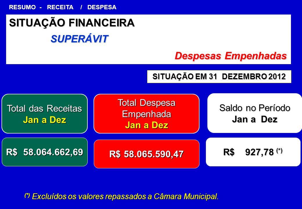 SITUAÇÃO EM 31 DEZEMBRO 2012 SITUAÇÃO FINANCEIRA SUPERÁVIT Despesas Empenhadas Despesas Empenhadas RESUMO - RECEITA / DESPESA (*) Excluídos os valores repassados a Câmara Municipal.