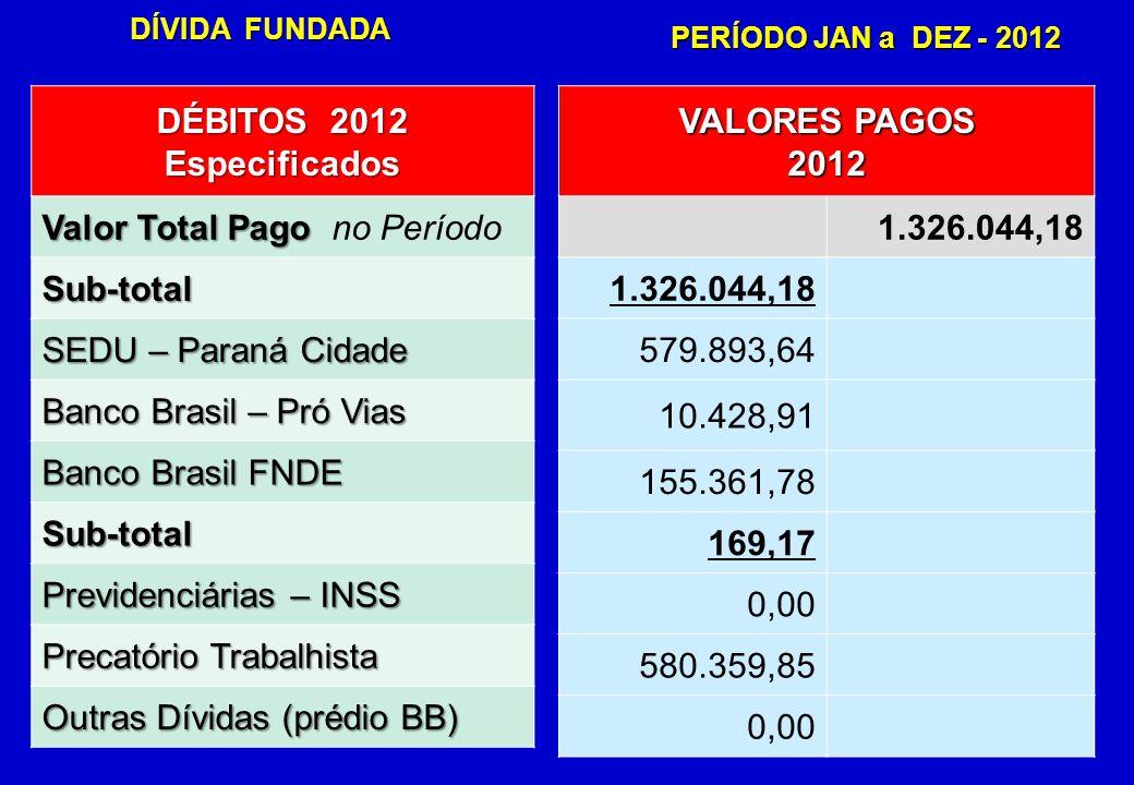 DÍVIDA DÍVIDA FUNDADA PERÍODO JAN a DEZ - 2012 DÉBITOS 2012 Especificados Valor Total Pago Valor Total Pago no Período Sub-total SEDU – Paraná Cidade Banco Brasil – Pró Vias Banco Brasil FNDE Sub-total Previdenciárias – INSS Precatório Trabalhista Outras Dívidas (prédio BB) VALORES PAGOS 2012 1.326.044,18 579.893,64 10.428,91 155.361,78 169,17 0,00 580.359,85 0,00