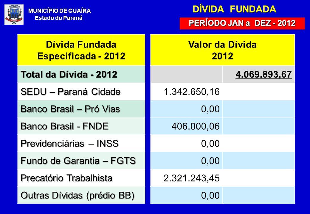 MUNICÍPIO DE GUAÍRA Estado do Paraná DÍVIDA DÍVIDA FUNDADA PERÍODO JAN a DEZ - 2012 Dívida Fundada Especificada - 2012 Total da Dívida - 2012 SEDU – Paraná Cidade Banco Brasil – Pró Vias Banco Brasil - FNDE Previdenciárias – INSS Fundo de Garantia – FGTS Precatório Trabalhista Outras Dívidas (prédio BB) Valor da Dívida 2012 4.069.893,67 1.342.650,16 0,00 406.000,06 0,00 2.321.243,45 0,00