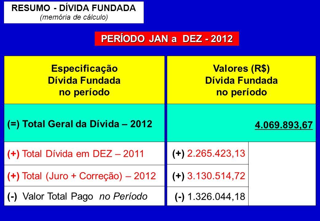 RESUMO - DÍVIDA FUNDADA (memória de cálculo) PERÍODO JAN a DEZ - 2012 Especificação Dívida Fundada no período (=) Total Geral da Dívida – 2012 (+) Total Dívida em DEZ – 2011 (+) Total (Juro + Correção) – 2012 (-) Valor Total Pago no Período Valores (R$) Dívida Fundada no período 4.069.893,67 (+) 2.265.423,13 (+) 3.130.514,72 (-) 1.326.044,18