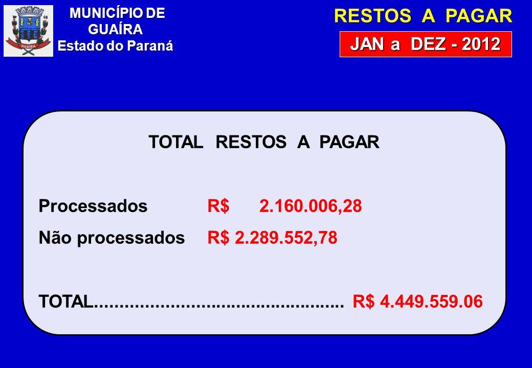 RESTOS A PAGAR JAN a DEZ - 2012 TOTAL RESTOS A PAGAR ProcessadosR$ 2.160.006,28 Não processadosR$ 2.289.552,78 TOTAL..................................................R$ 4.449.559.06 MUNICÍPIO DE GUAÍRA Estado do Paraná