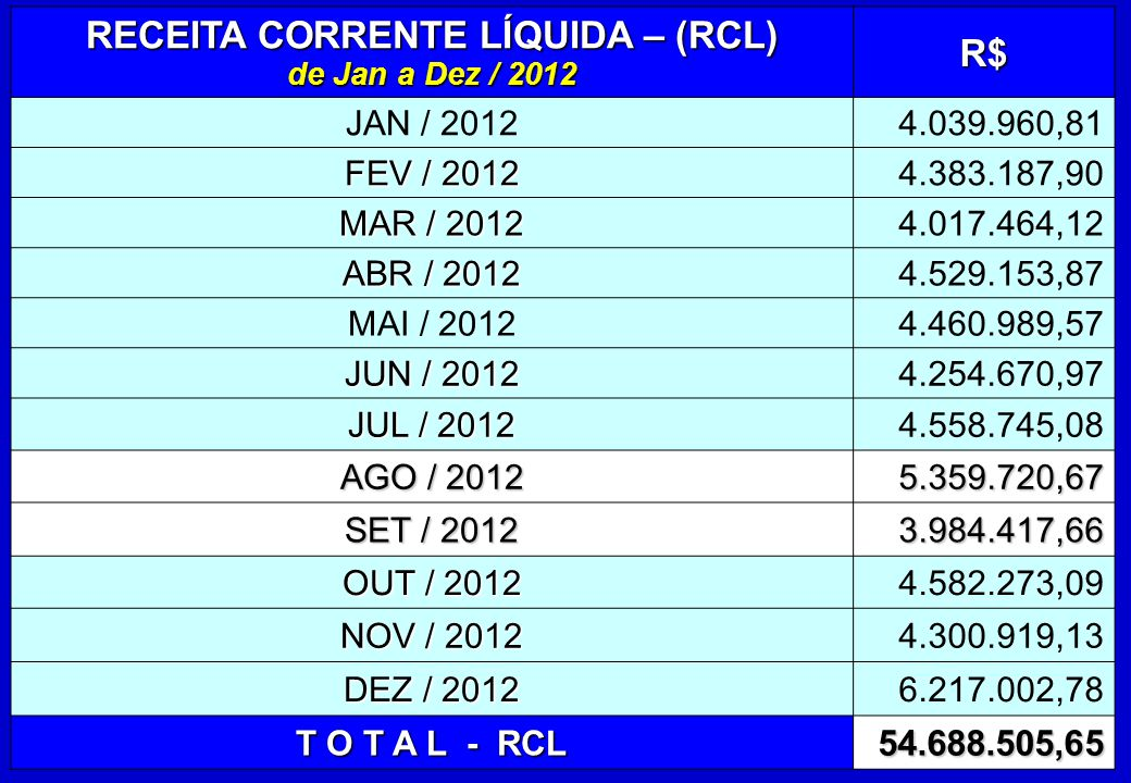 RECEITA CORRENTE LÍQUIDA – (RCL) de Jan a Dez / 2012 R$ JAN / 20124.039.960,81 FEV / 2012 4.383.187,90 MAR / 2012 4.017.464,12 ABR / 2012 4.529.153,87 MAI / 20124.460.989,57 JUN / 2012 4.254.670,97 JUL / 2012 4.558.745,08 AGO / 2012 5.359.720,67 SET / 2012 3.984.417,66 OUT / 2012 4.582.273,09 NOV / 2012 4.300.919,13 DEZ / 2012 6.217.002,78 T O T A L - RCL 54.688.505,65
