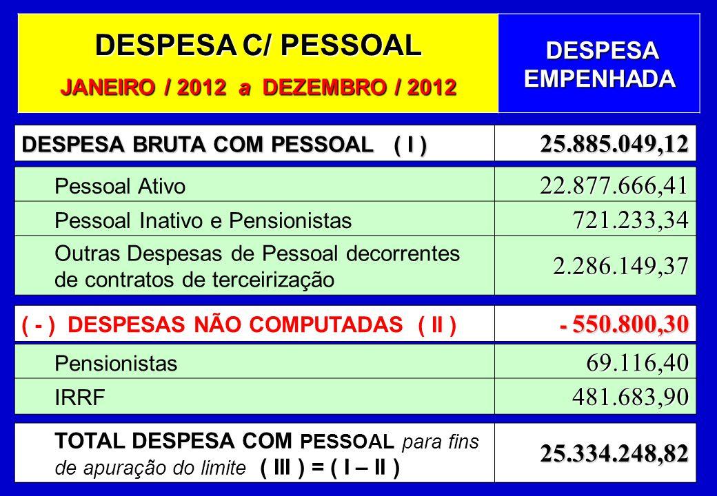 DESPESA C/ PESSOAL JANEIRO / 2012 a DEZEMBRO / 2012 DESPESA EMPENHADA DESPESA EMPENHADA DESPESA BRUTA COM PESSOAL ( I ) 25.885.049,12 Pessoal Ativo22.877.666,41 Pessoal Inativo e Pensionistas721.233,34 Outras Despesas de Pessoal decorrentes de contratos de terceirização2.286.149,37 ( - ) DESPESAS NÃO COMPUTADAS ( II ) - 550.800,30 - 550.800,30 Pensionistas69.116,40 IRRF481.683,90 TOTAL DESPESA COM PESSOAL para fins de apuração do limite ( III ) = ( I – II )25.334.248,82