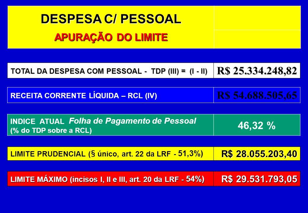 DESPESA C/ PESSOAL APURAÇÃO DO LIMITE TOTAL DA DESPESA COM PESSOAL - TDP (III) = (I - II) R$ 25.334.248,82 RECEITA CORRENTE LÍQUIDA – RCL (IV) R$ 54.688.505,65 LIMITE MÁXIMO (incisos I, II e III, art.
