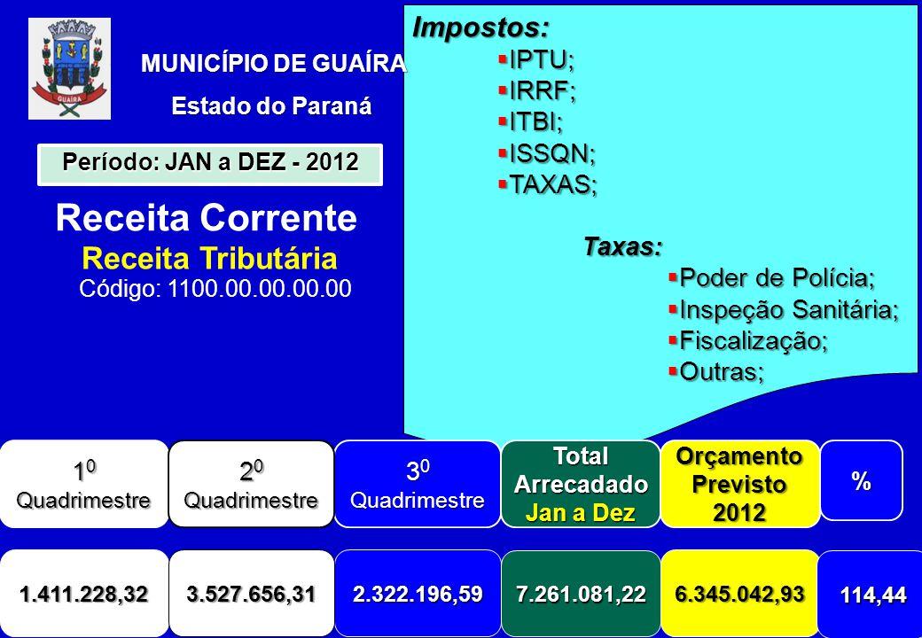 Impostos:  IPTU;  IRRF;  ITBI;  ISSQN;  TAXAS; Taxas:  Poder de Polícia;  Inspeção Sanitária;  Fiscalização;  Outras; Receita Corrente Receita Tributária Código: 1100.00.00.00.00 MUNICÍPIO DE GUAÍRA Estado do Paraná 1 0 Quadrimestre 3 0 Quadrimestre Total Arrecadado Jan a Dez Orçamento Previsto 2012% 1.411.228,322.322.196,59 7.261.081,22 6.345.042,93 114,44 Período: JAN a DEZ - 2012 2 0 Quadrimestre 3.527.656,31