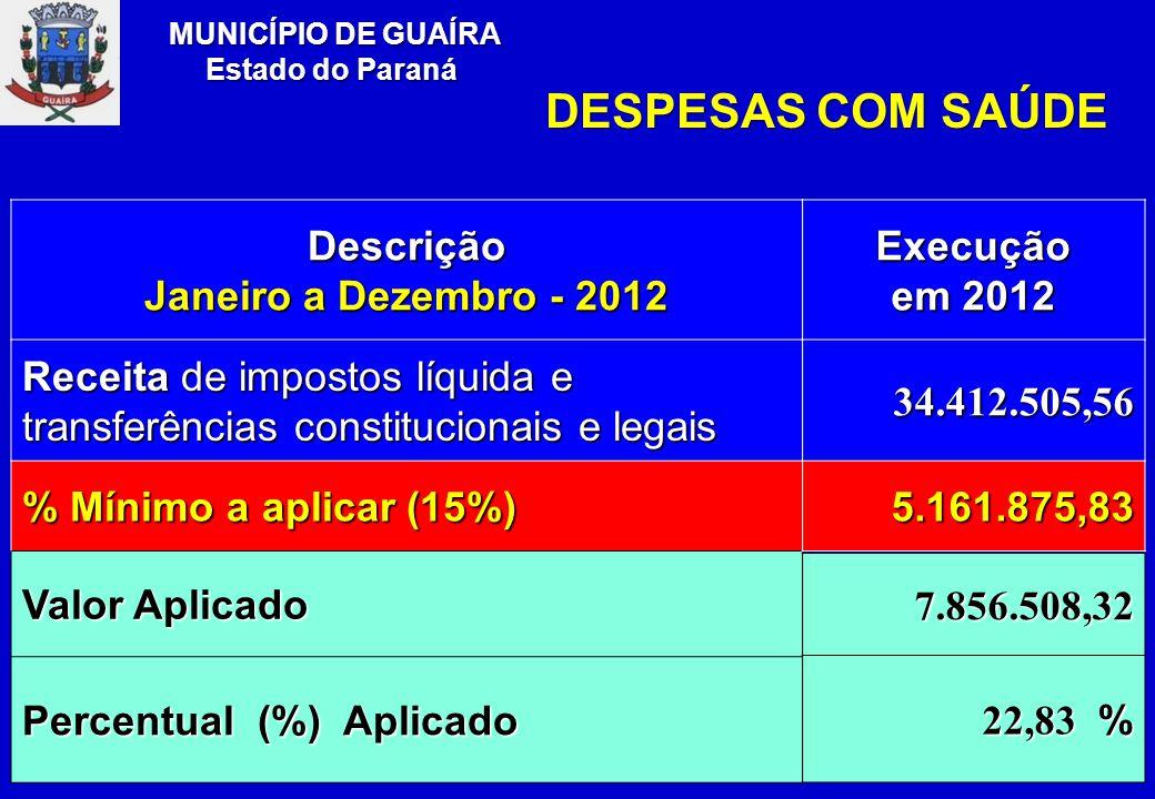 Descrição Janeiro a Dezembro - 2012 Receita de impostos líquida e transferências constitucionais e legais % Mínimo a aplicar (15%) Valor Aplicado Percentual (%) Aplicado Execução em 2012 34.412.505,56 5.161.875,83 7.856.508,32 22,83 % MUNICÍPIO DE GUAÍRA Estado do Paraná DESPESAS COM SAÚDE