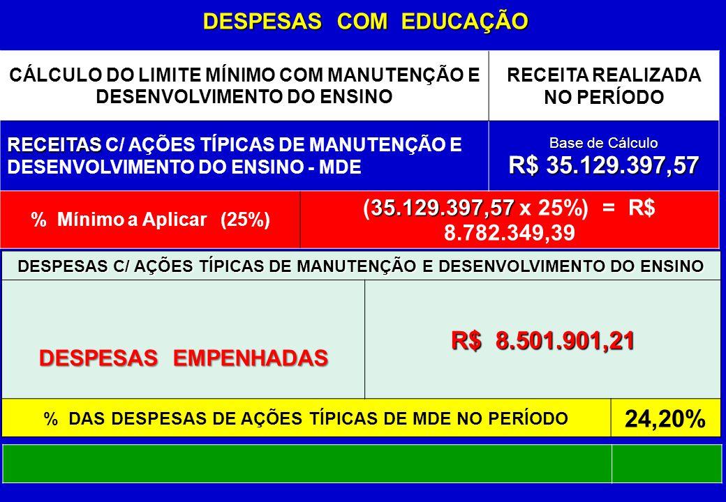 CÁLCULO DO LIMITE MÍNIMO COM MANUTENÇÃO E DESENVOLVIMENTO DO ENSINO RECEITA REALIZADA NO PERÍODO RECEITAS RECEITAS C/ AÇÕES TÍPICAS DE MANUTENÇÃO E DESENVOLVIMENTO DO ENSINO - MDE Base de Cálculo R$ 35.129.397,57 % Mínimo a Aplicar (25%) 35.129.397,57 (35.129.397,57 x 25%) = R$ 8.782.349,39 DESPESAS C/ AÇÕES TÍPICAS DE MANUTENÇÃO E DESENVOLVIMENTO DO ENSINO R$ 8.501.901,21 % DAS DESPESAS DE AÇÕES TÍPICAS DE MDE NO PERÍODO 24,20% DESPESAS COM EDUCAÇÃO DESPESAS EMPENHADAS