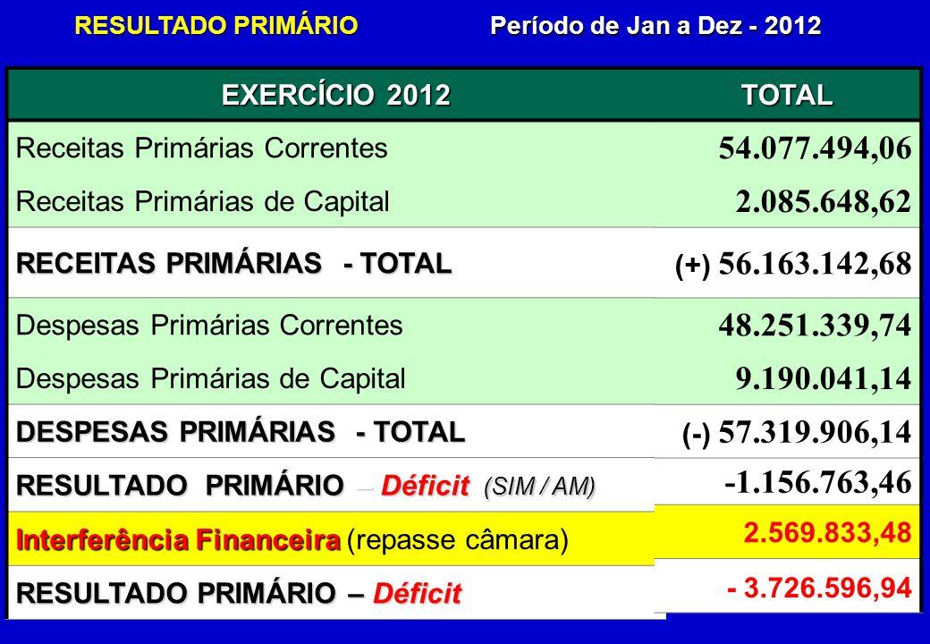 EXERCÍCIO 2012 Receitas Primárias Correntes Receitas Primárias de Capital RECEITAS PRIMÁRIAS - TOTAL Despesas Primárias Correntes Despesas Primárias de Capital DESPESAS PRIMÁRIAS - TOTAL RESULTADO PRIMÁRIO – Déficit (SIM / AM) Interferência Financeira Interferência Financeira (repasse câmara) RESULTADO PRIMÁRIO – Déficit Período de Jan a Dez - 2012 RESULTADO PRIMÁRIO TOTAL 54.077.494,06 2.085.648,62 (+) 56.163.142,68 48.251.339,74 9.190.041,14 (-) 57.319.906,14 -1.156.763,46 2.569.833,48 - 3.726.596,94