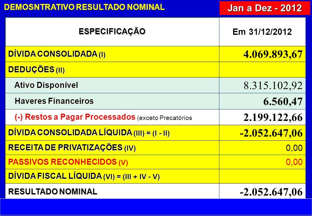 ESPECIFICAÇÃO Em 31/12/2012 DÍVIDA CONSOLIDADA (I) 4.069.893,67 DEDUÇÕES (II) Ativo Disponível Ativo Disponível 8.315.102,92 Haveres Financeiros Haveres Financeiros 6.560,47 (-) Restos a Pagar Processados (exceto Precatórios 2.199.122,66 DÍVIDA CONSOLIDADA LÍQUIDA (III) = (I - II) -2.052.647,06 RECEITA DE PRIVATIZAÇÕES (IV) 0,00 PASSIVOS RECONHECIDOS (V) 0,00 DÍVIDA FISCAL LÍQUIDA (VI) = (III + IV - V) RESULTADO NOMINAL -2.052.647,06 DEMOSNTRATIVO RESULTADO NOMINAL Jan a Dez - 2012 Fonte: TCEPR – SIM AM – 2012 – 25.09.2012