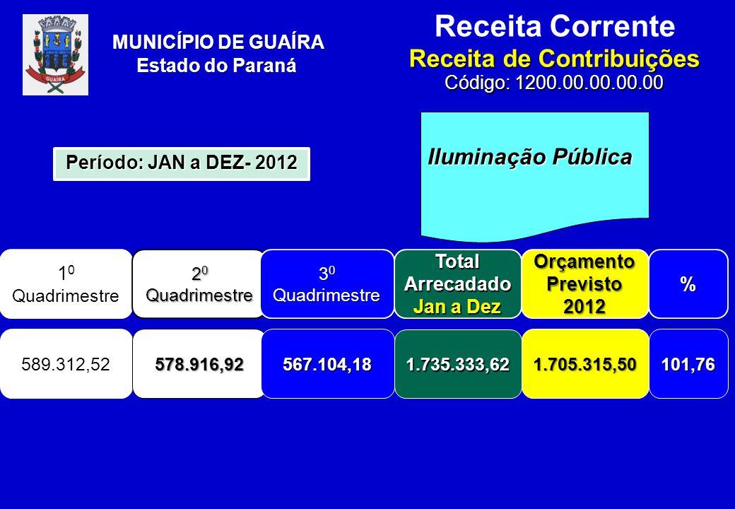 Receita Corrente Receita de Contribuições Código: 1200.00.00.00.00 MUNICÍPIO DE GUAÍRA Estado do Paraná Iluminação Pública 1 0 Quadrimestre Total Arrecadado Jan a Dez Orçamento Previsto 2012% 589.312,52 1.735.333,62 1.705.315,50101,76 Período: JAN a DEZ- 2012 2 0 Quadrimestre 578.916,92 3 0 Quadrimestre 567.104,18