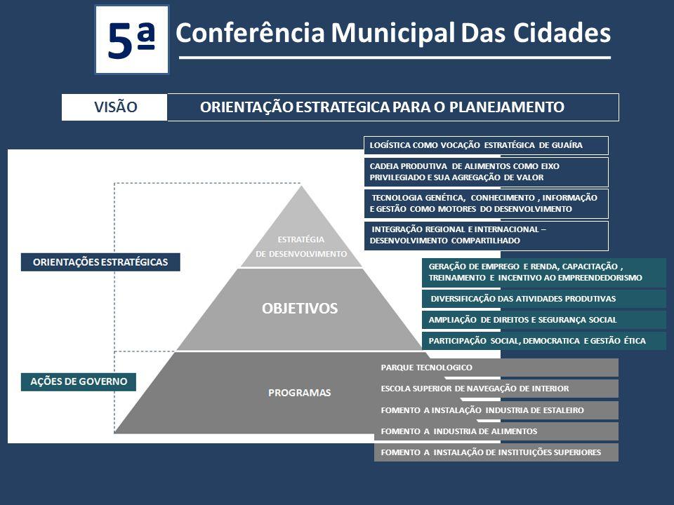 Conferência Municipal Das Cidades 5ª CONCEITOORIENTAÇÃO ESTRATEGICA PARA O PLANEJAMENTO VISÃO OBJETIVOS LOGÍSTICA COMO VOCAÇÃO ESTRATÉGICA DE GUAÍRA CADEIA PRODUTIVA DE ALIMENTOS COMO EIXO PRIVILEGIADO E SUA AGREGAÇÃO DE VALOR TECNOLOGIA GENÉTICA, CONHECIMENTO, INFORMAÇÃO E GESTÃO COMO MOTORES DO DESENVOLVIMENTO GERAÇÃO DE EMPREGO E RENDA, CAPACITAÇÃO, TREINAMENTO E INCENTIVO AO EMPREENDEDORISMO DIVERSIFICAÇÃO DAS ATIVIDADES PRODUTIVAS AMPLIAÇÃO DE DIREITOS E SEGURANÇA SOCIAL PARTICIPAÇÃO SOCIAL, DEMOCRATICA E GESTÃO ÉTICA INTEGRAÇÃO REGIONAL E INTERNACIONAL – DESENVOLVIMENTO COMPARTILHADO PARQUE TECNOLOGICO ESCOLA SUPERIOR DE NAVEGAÇÃO DE INTERIOR FOMENTO A INSTALAÇÃO INDUSTRIA DE ESTALEIRO FOMENTO A INDUSTRIA DE ALIMENTOS FOMENTO A INSTALAÇÃO DE INSTITUIÇÕES SUPERIORES