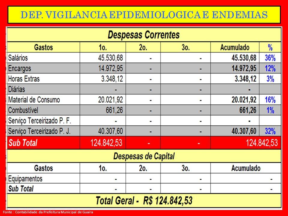 DEP. VIGILANCIA EPIDEMIOLOGICA E ENDEMIAS Fonte : Contabilidade da Prefeitura Municipal de Guaíra.