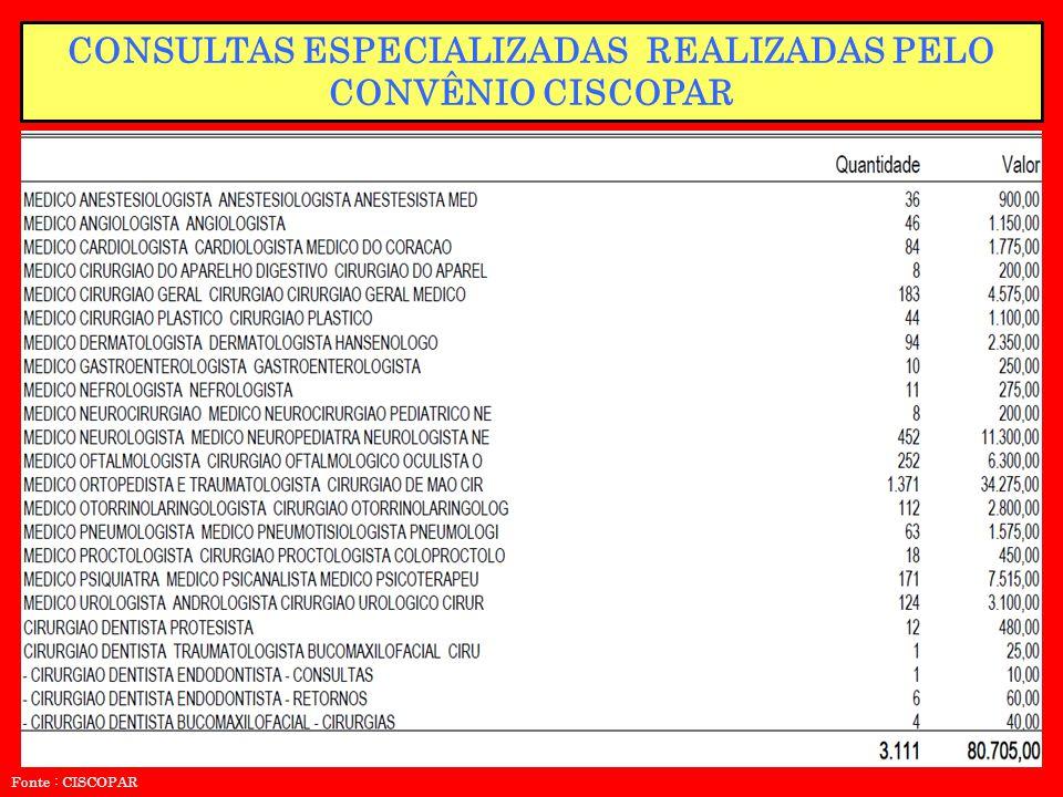 CONSULTAS ESPECIALIZADAS REALIZADAS PELO CONVÊNIO CISCOPAR Fonte : CISCOPAR