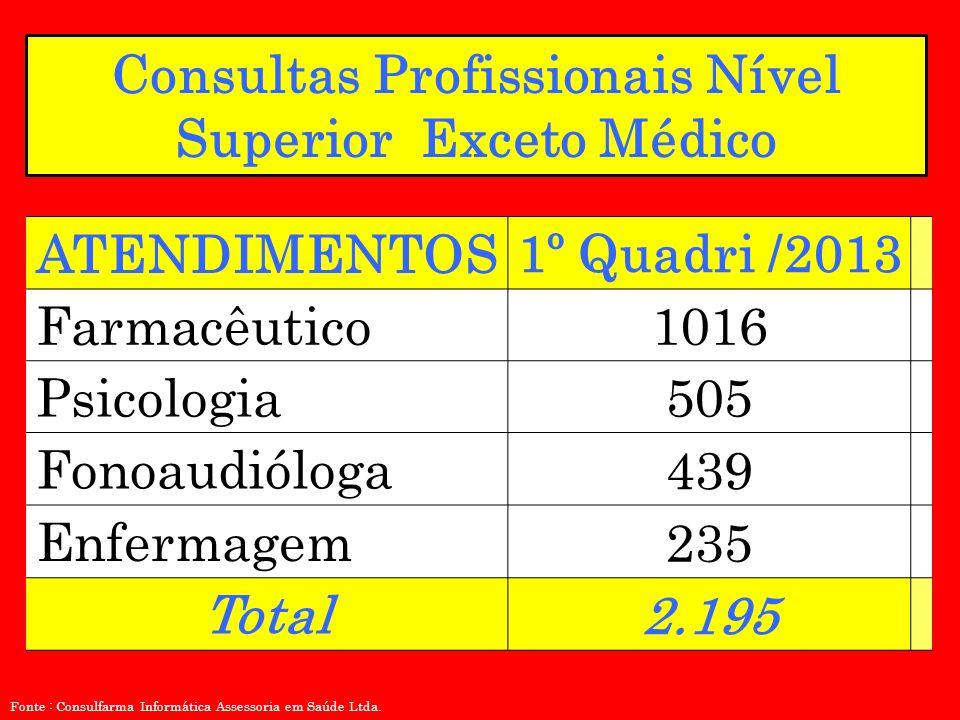 ATENDIMENTOS 1º Quadri /2013 Farmacêutico1016 Psicologia505 Fonoaudióloga 439 Enfermagem 235 Total 2.195 Consultas Profissionais Nível Superior Exceto