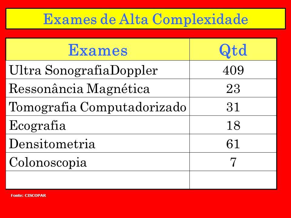 Exames de Alta Complexidade ExamesQtd Ultra SonografiaDoppler409 Ressonância Magnética23 Tomografia Computadorizado31 Ecografia18 Densitometria61 Colo