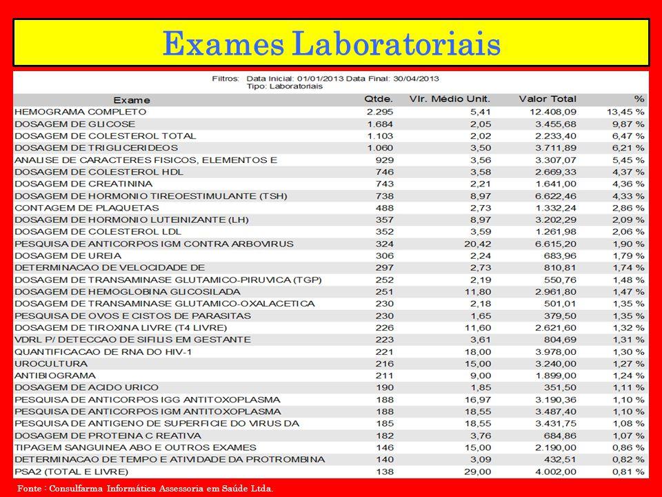 Exames Laboratoriais Fonte : Consulfarma Informática Assessoria em Saúde Ltda.