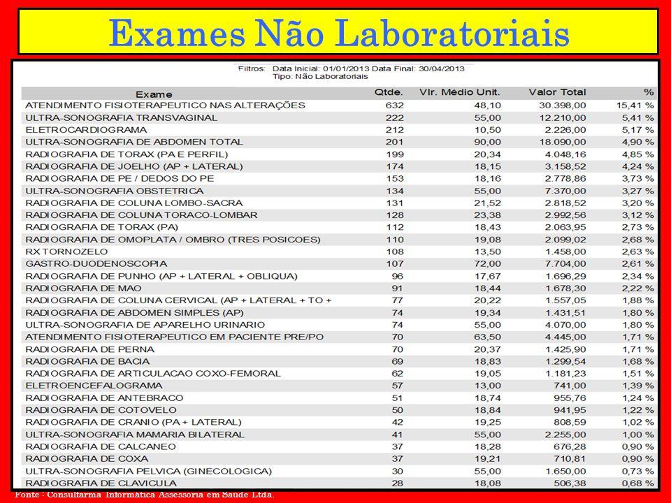 Exames Não Laboratoriais