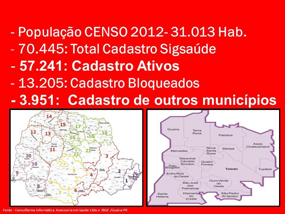 - População CENSO 2012- 31.013 Hab. - 70.445: Total Cadastro Sigsaúde - 57.241: Cadastro Ativos - 13.205: Cadastro Bloqueados - 3.951: Cadastro de out