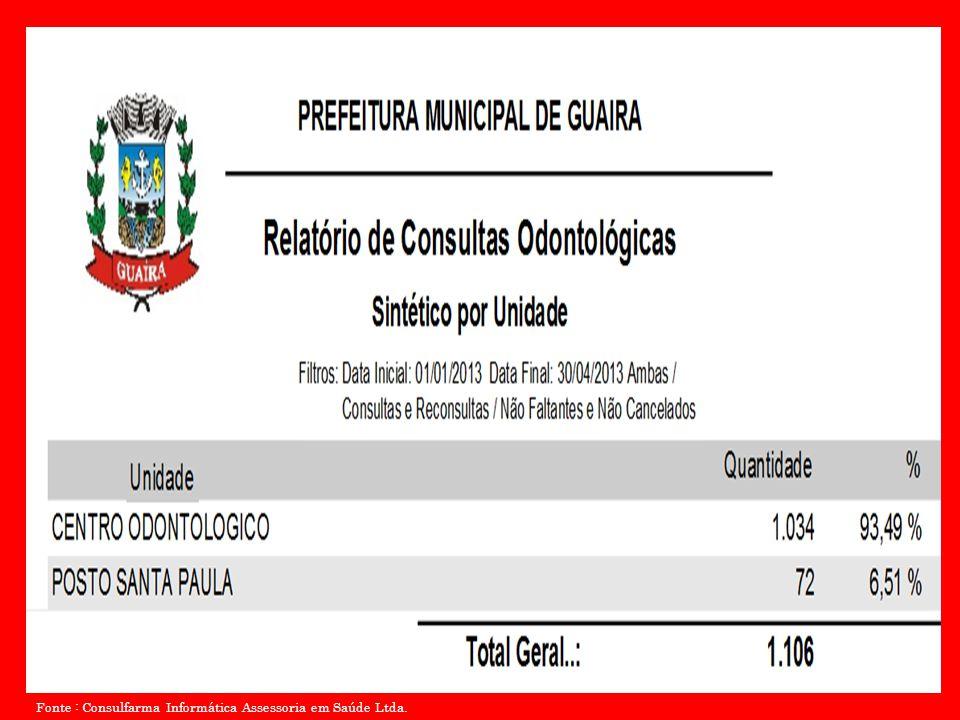 Fonte : Consulfarma Informática Assessoria em Saúde Ltda.