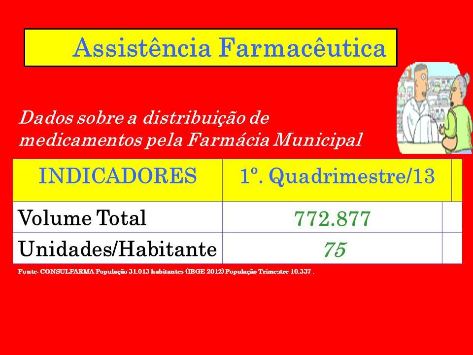 Assistência Farmacêutica Fonte: CONSULFARMA População 31.013 habitantes (IBGE 2012) População Trimestre 10.337. INDICADORES1º. Quadrimestre/13 Volume
