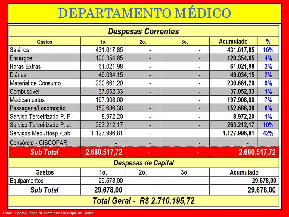 Fonte : Contabilidade da Prefeitura Municipal de Guaíra. DEPARTAMENTO MÉDICO