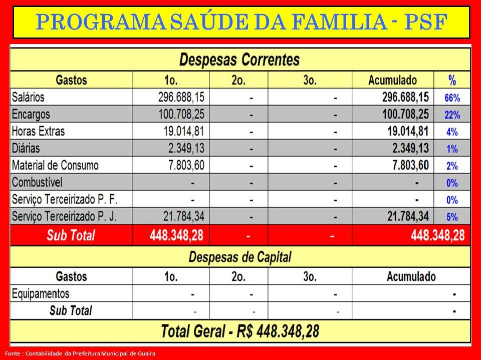 PROGRAMA SAÚDE DA FAMILIA - PSF Fonte : Contabilidade da Prefeitura Municipal de Guaíra.