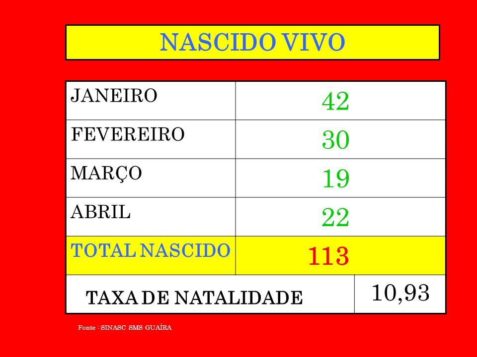 NASCIDO VIVO JANEIRO 42 FEVEREIRO 30 MARÇO 19 ABRIL 22 TOTAL NASCIDO 113 10,93 Fonte : SINASC SMS GUAÍRA TAXA DE NATALIDADE