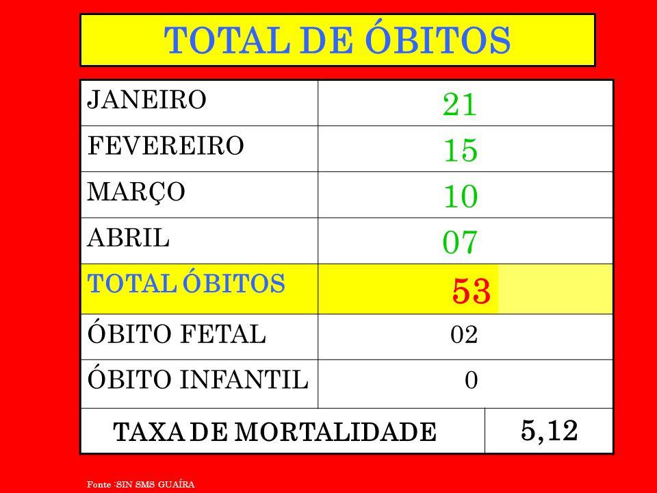 TOTAL DE ÓBITOS JANEIRO 21 FEVEREIRO 15 MARÇO 10 ABRIL 07 TOTAL ÓBITOS 53 ÓBITO FETAL02 ÓBITO INFANTIL0 5,12 Fonte :SIN SMS GUAÍRA TAXA DE MORTALIDADE