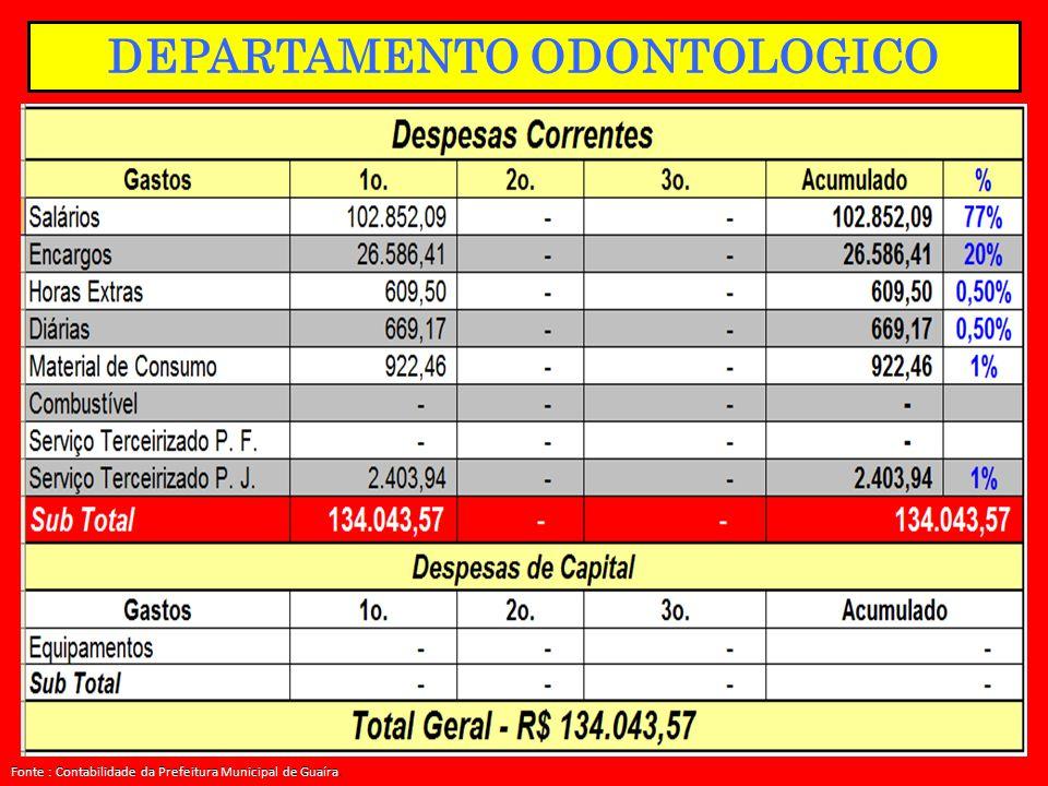 DEPARTAMENTO ODONTOLOGICO Fonte : Contabilidade da Prefeitura Municipal de Guaíra.