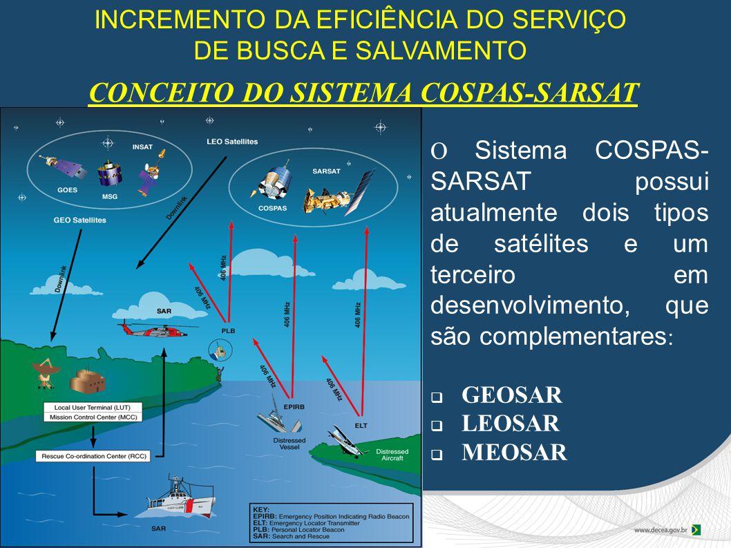 CONCEITO DO SISTEMA COSPAS-SARSAT O Sistema COSPAS- SARSAT possui atualmente dois tipos de satélites e um terceiro em desenvolvimento, que são complementares :  GEOSAR  LEOSAR  MEOSAR INCREMENTO DA EFICIÊNCIA DO SERVIÇO DE BUSCA E SALVAMENTO