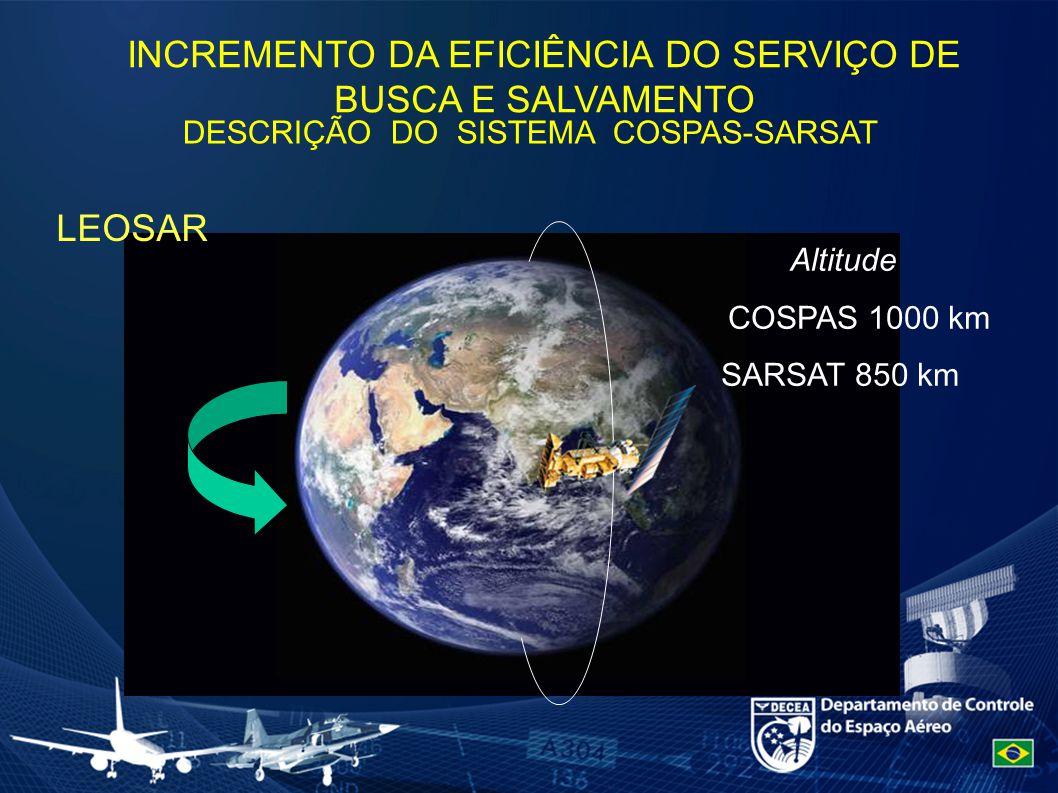 Altitude COSPAS 1000 km SARSAT 850 km DESCRIÇÃO DO SISTEMA COSPAS-SARSAT LEOSAR INCREMENTO DA EFICIÊNCIA DO SERVIÇO DE BUSCA E SALVAMENTO