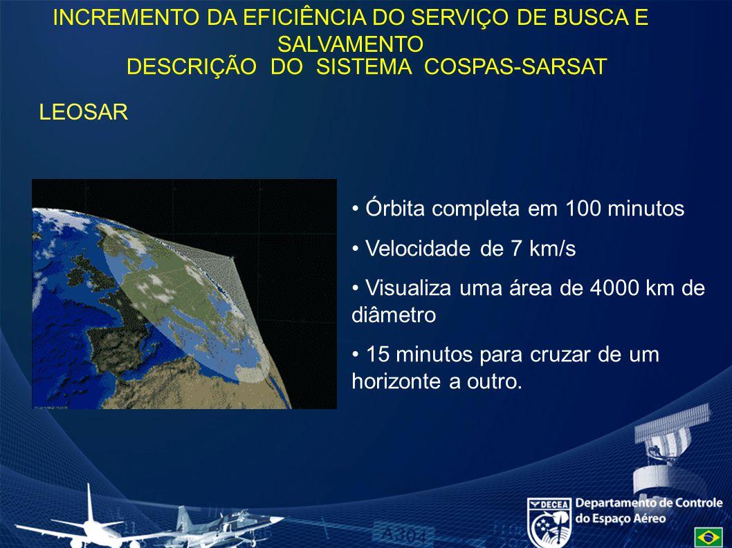 LEOSAR Órbita completa em 100 minutos Velocidade de 7 km/s Visualiza uma área de 4000 km de diâmetro 15 minutos para cruzar de um horizonte a outro.