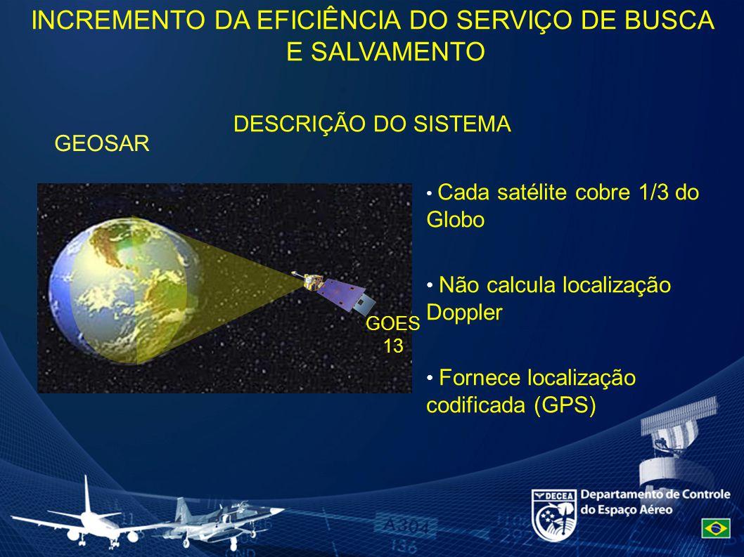 GEOSAR GOES 13 Cada satélite cobre 1/3 do Globo Não calcula localização Doppler Fornece localização codificada (GPS) INCREMENTO DA EFICIÊNCIA DO SERVIÇO DE BUSCA E SALVAMENTO DESCRIÇÃO DO SISTEMA