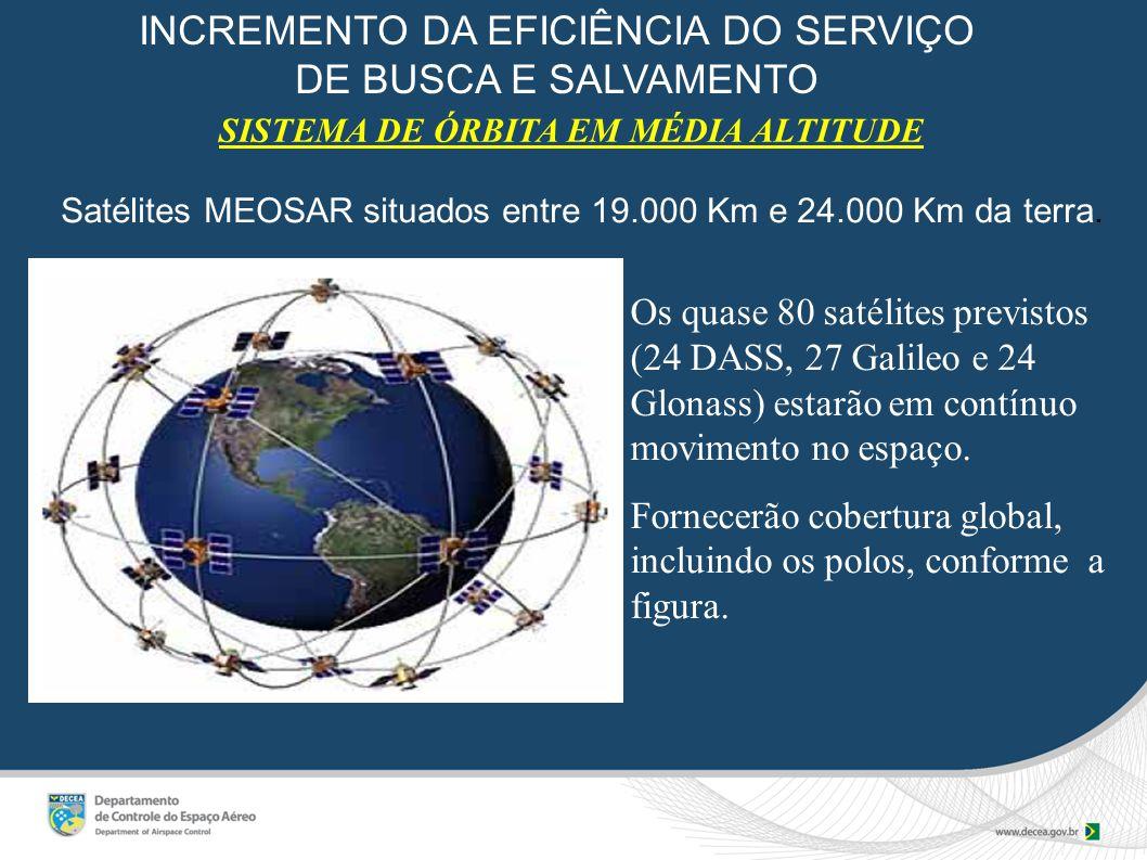 SISTEMA DE ÓRBITA EM MÉDIA ALTITUDE Os quase 80 satélites previstos (24 DASS, 27 Galileo e 24 Glonass) estarão em contínuo movimento no espaço.