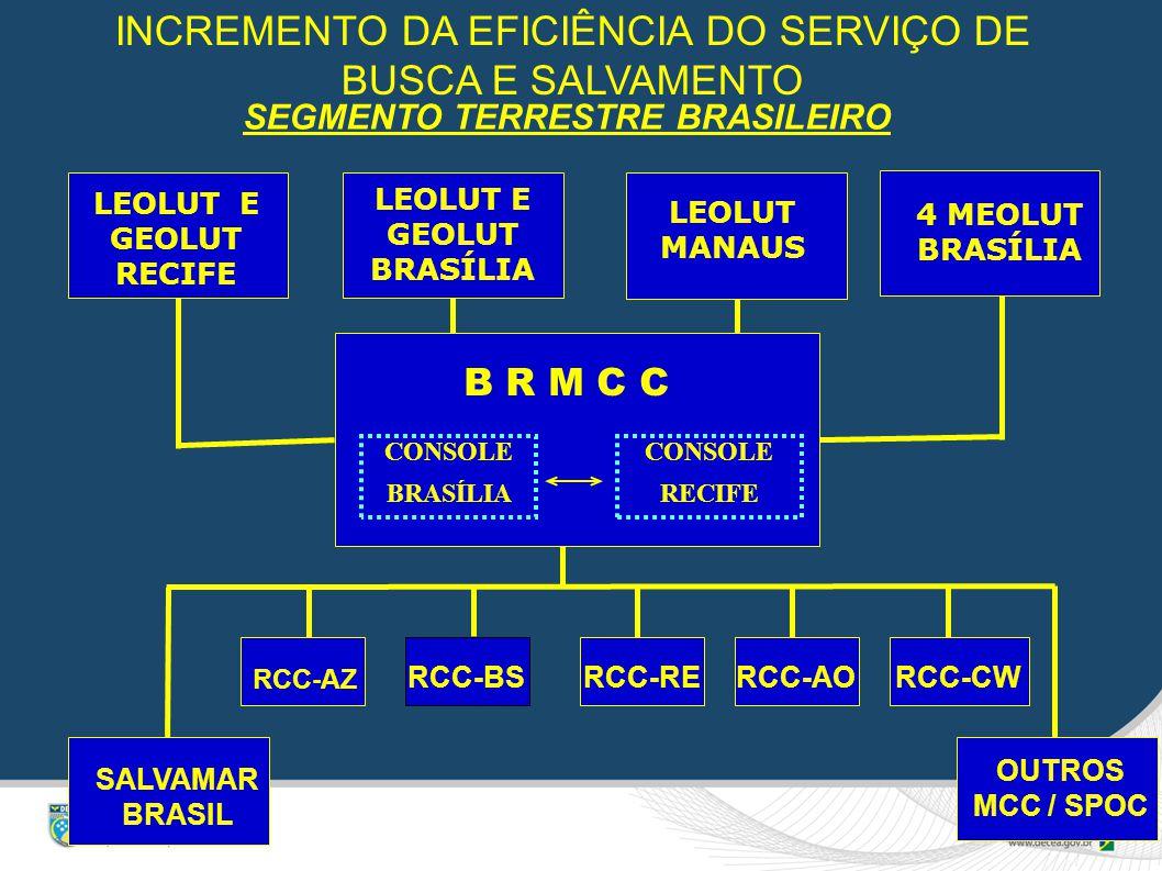 SEGMENTO TERRESTRE BRASILEIRO OUTROS MCC / SPOC RCC-AZ RCC-BS RCC-RE RCC-AO RCC-CW SALVAMAR BRASIL CONSOLE BRASÍLIA CONSOLE RECIFE B R M C C LEOLUT E GEOLUT RECIFE LEOLUT E GEOLUT BRASÍLIA 4 MEOLUT BRASÍLIA LEOLUT MANAUS INCREMENTO DA EFICIÊNCIA DO SERVIÇO DE BUSCA E SALVAMENTO