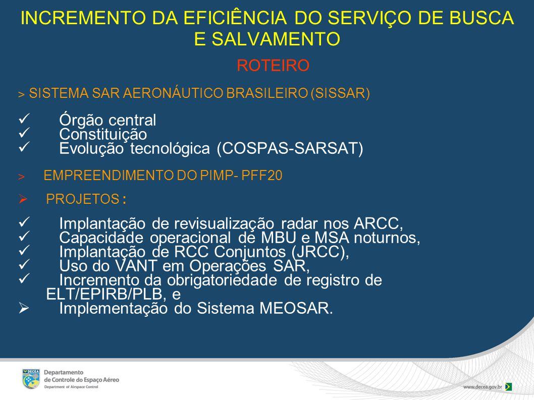 INCREMENTO DA EFICIÊNCIA DO SERVIÇO DE BUSCA E SALVAMENTO ROTEIRO ˃ SISTEMA SAR AERONÁUTICO BRASILEIRO (SISSAR) Órgão central Constituição Evolução tecnológica (COSPAS-SARSAT) ˃ EMPREENDIMENTO DO PIMP- PFF20  PROJETOS : Implantação de revisualização radar nos ARCC, Capacidade operacional de MBU e MSA noturnos, Implantação de RCC Conjuntos (JRCC), Uso do VANT em Operações SAR, Incremento da obrigatoriedade de registro de ELT/EPIRB/PLB, e  Implementação do Sistema MEOSAR.