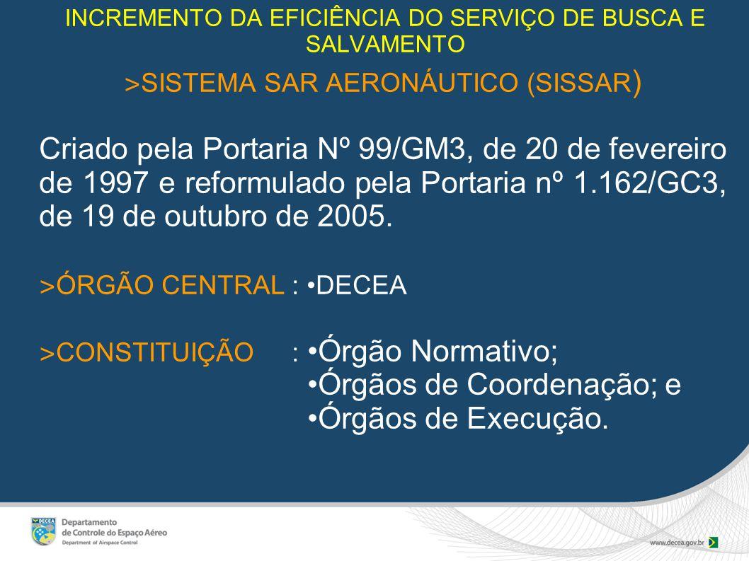 INCREMENTO DA EFICIÊNCIA DO SERVIÇO DE BUSCA E SALVAMENTO ˃ SISTEMA SAR AERONÁUTICO (SISSAR ) Criado pela Portaria Nº 99/GM3, de 20 de fevereiro de 1997 e reformulado pela Portaria nº 1.162/GC3, de 19 de outubro de 2005.