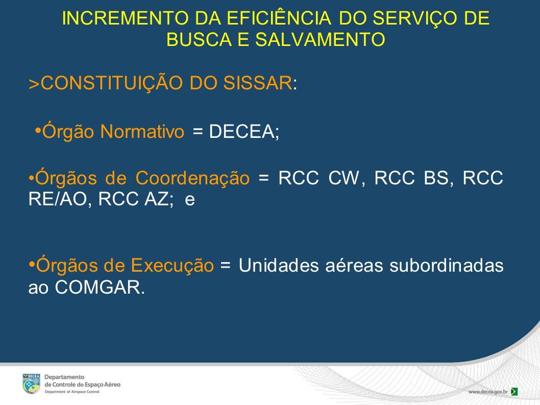 INCREMENTO DA EFICIÊNCIA DO SERVIÇO DE BUSCA E SALVAMENTO ˃ CONSTITUIÇÃO DO SISSAR: Órgão Normativo = DECEA; Órgãos de Coordenação = RCC CW, RCC BS, RCC RE/AO, RCC AZ; e Órgãos de Execução = Unidades aéreas subordinadas ao COMGAR.